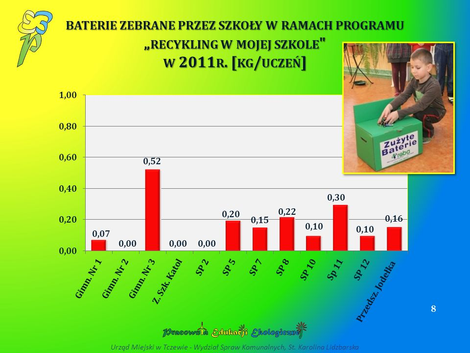 """baterie zebrane przez szkoły w ramach programu """"recykling w mojej szkole w 2011r. [kg/uczeń]"""